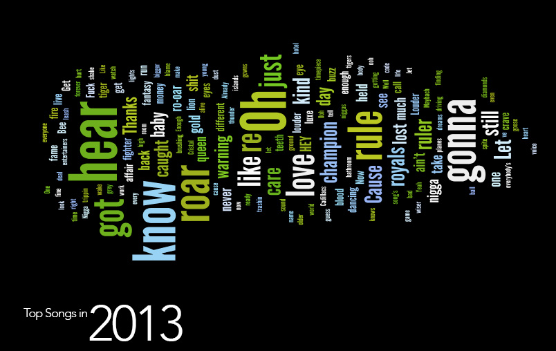 Top Words 2013