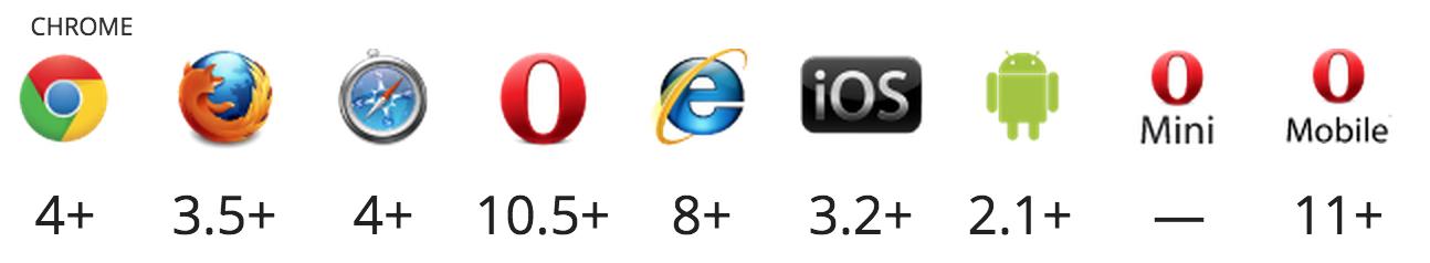 LocalStorage Browser Support